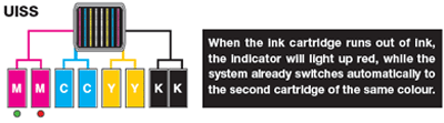 Uninterrupted Ink Supply System (UISS)